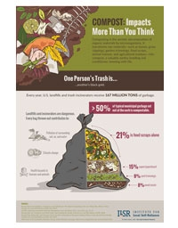 Composting impacts
